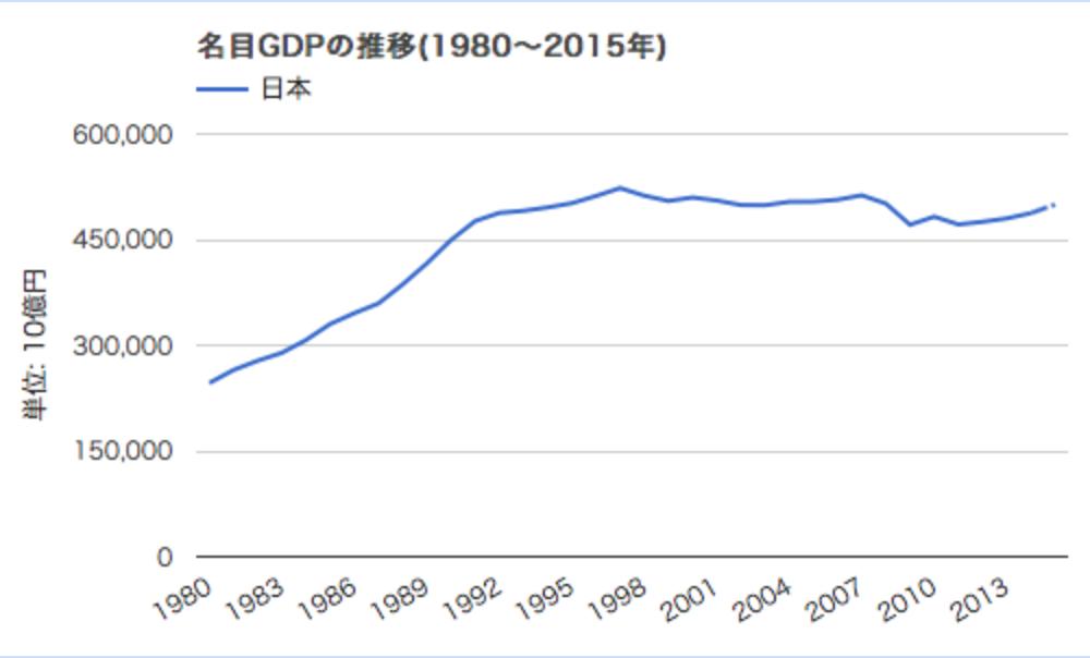 日本の名目GDPの推移(1980~2015年)|Myuu♪